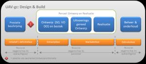 UAV-gc Design & Build