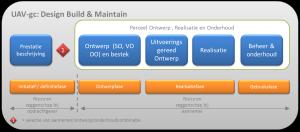 UAV-gc Design Build & Maintain