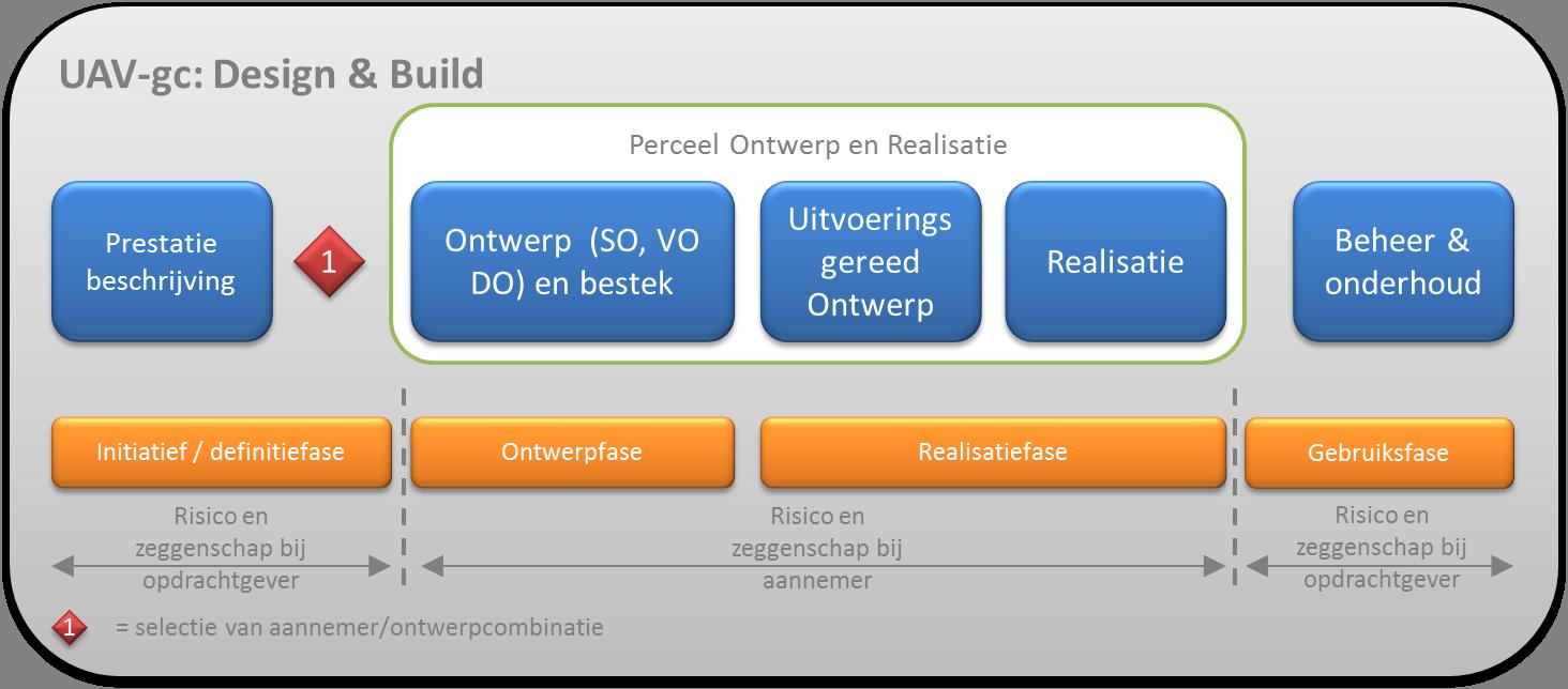 Uav Gc Design Amp Build Aestate